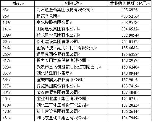 程力专汽再次入围2016年中国民企500强